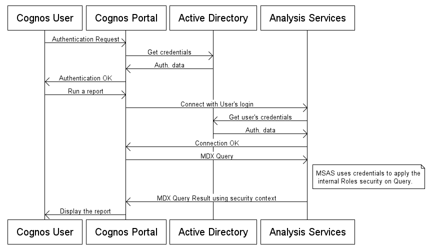 Peoplesoft row level security example sample